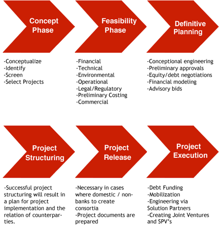 Project Development and Financing